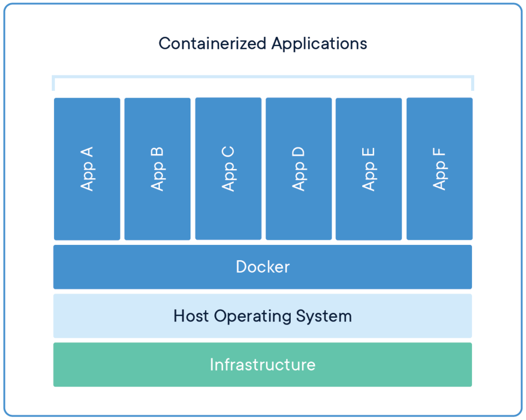 Docker Review