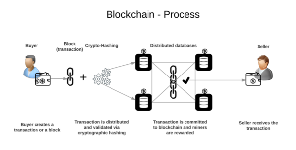 What is the blockchain process