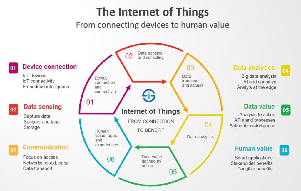 What is the importance of Internet of things?